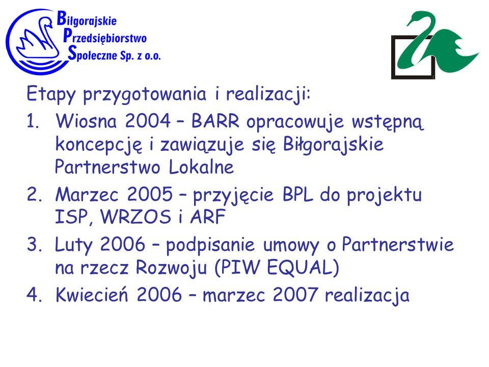 Etapy przygotowania i realizacji: 1.Wiosna 2004 – BARR opracowuje wstępną koncepcję i zawiązuje się Biłgorajskie Partnerstwo Lokalne 2.Marzec 2005 – p