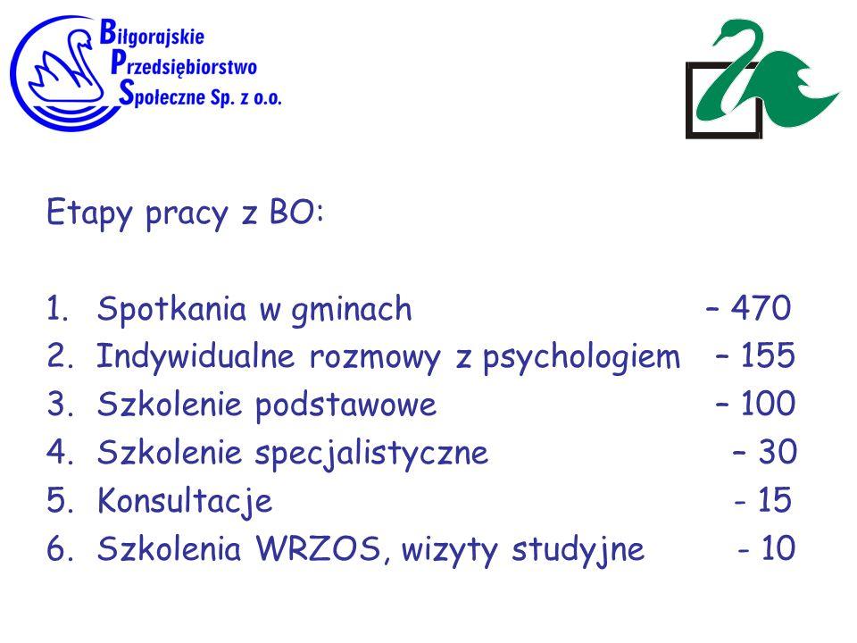 Etapy pracy z BO: 1.Spotkania w gminach – 470 2.Indywidualne rozmowy z psychologiem – 155 3.Szkolenie podstawowe – 100 4.Szkolenie specjalistyczne – 3