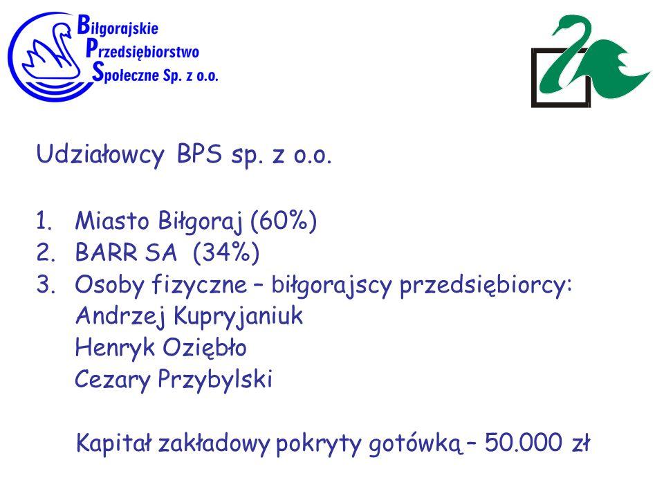 Udziałowcy BPS sp. z o.o. 1.Miasto Biłgoraj (60%) 2.BARR SA (34%) 3.Osoby fizyczne – b iłgorajscy przedsiębiorcy: Andrzej Kupryjaniuk Henryk Oziębło C