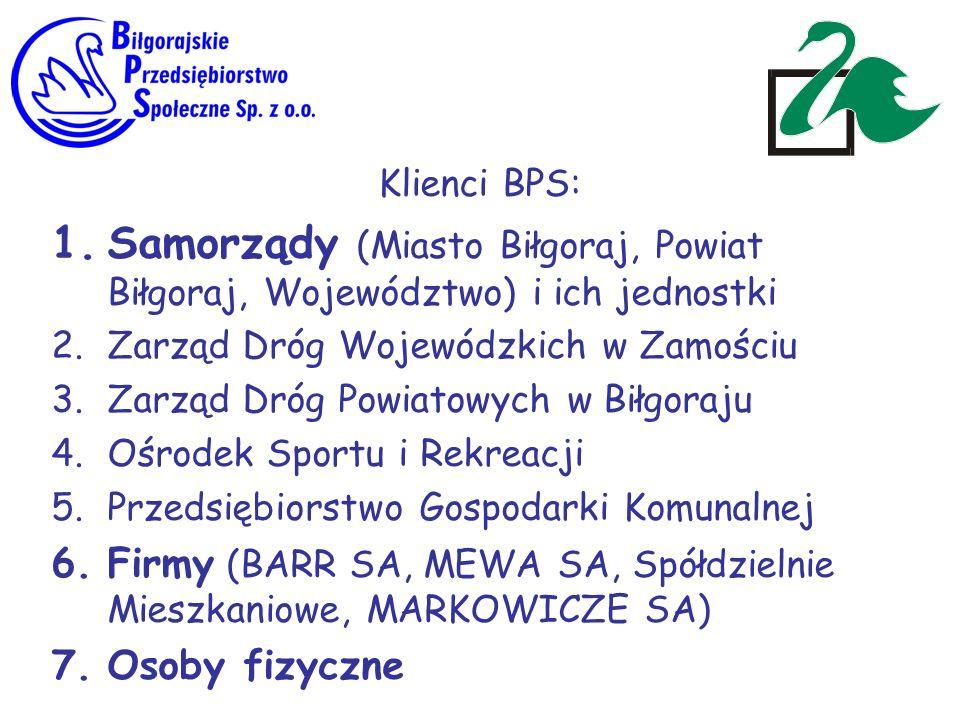 Klienci BPS: 1.Samorządy (Miasto Biłgoraj, Powiat Biłgoraj, Województwo) i ich jednostki 2.Zarząd Dróg Wojewódzkich w Zamościu 3.Zarząd Dróg Powiatowy