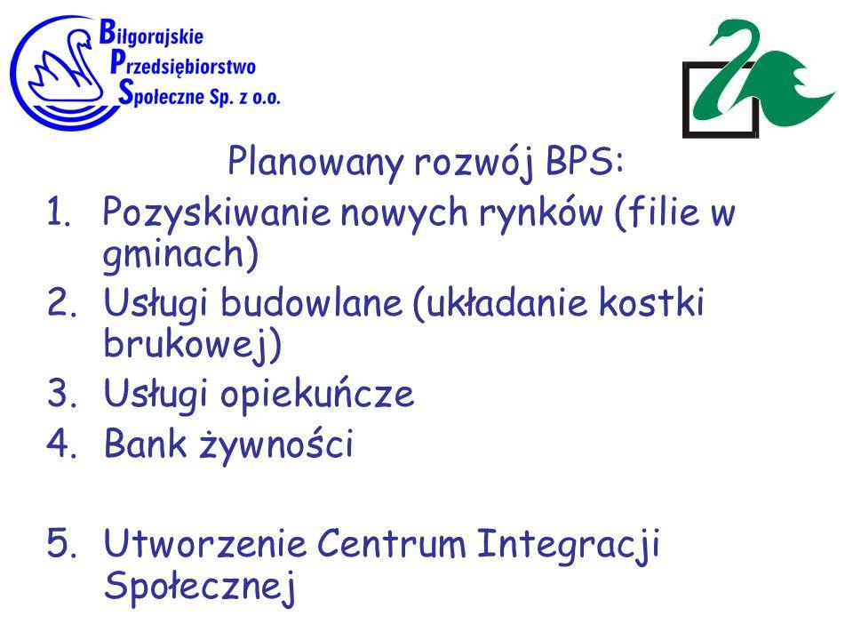 Planowany rozwój BPS: 1.Pozyskiwanie nowych rynków (filie w gminach) 2.Usługi budowlane (układanie kostki brukowej) 3.Usługi opiekuńcze 4.Bank żywnośc