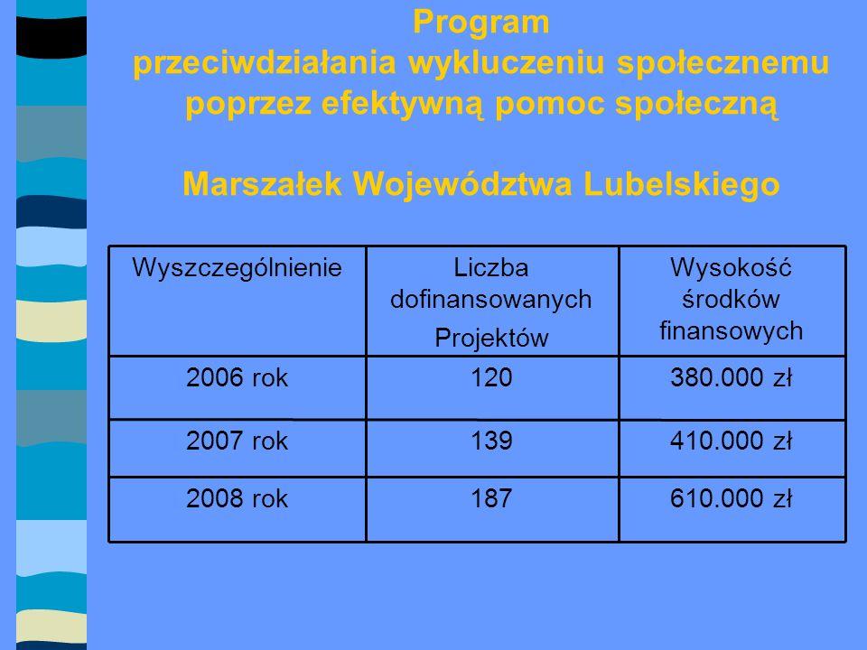 Program przeciwdziałania wykluczeniu społecznemu poprzez efektywną pomoc społeczną Marszałek Województwa Lubelskiego 610.000 zł1872008 rok 410.000 zł1392007 rok 380.000 zł1202006 rok Wysokość środków finansowych Liczba dofinansowanych Projektów Wyszczególnienie