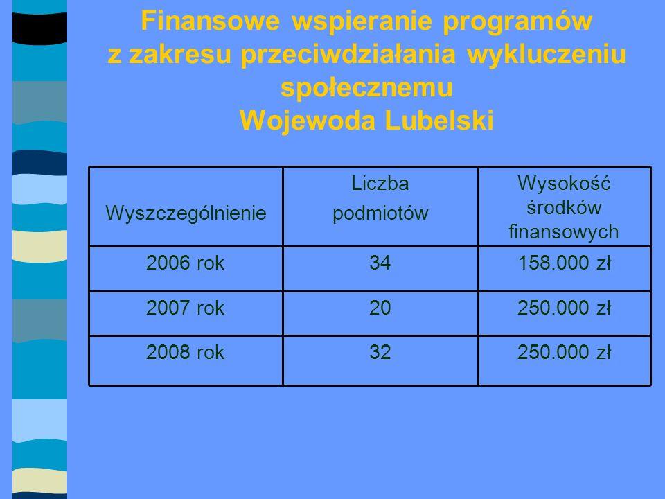 Finansowe wspieranie programów z zakresu przeciwdziałania wykluczeniu społecznemu Wojewoda Lubelski 250.000 zł322008 rok 250.000 zł202007 rok 158.000 zł342006 rok Wysokość środków finansowych Liczba podmiotówWyszczególnienie
