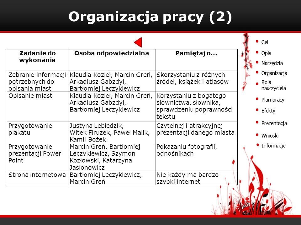 Cel Opis Narzędzia Organizacja Rola nauczyciela Plan pracy Efekty Prezentacja Wnioski Organizacja pracy (2) Zadanie do wykonania Osoba odpowiedzialnaP