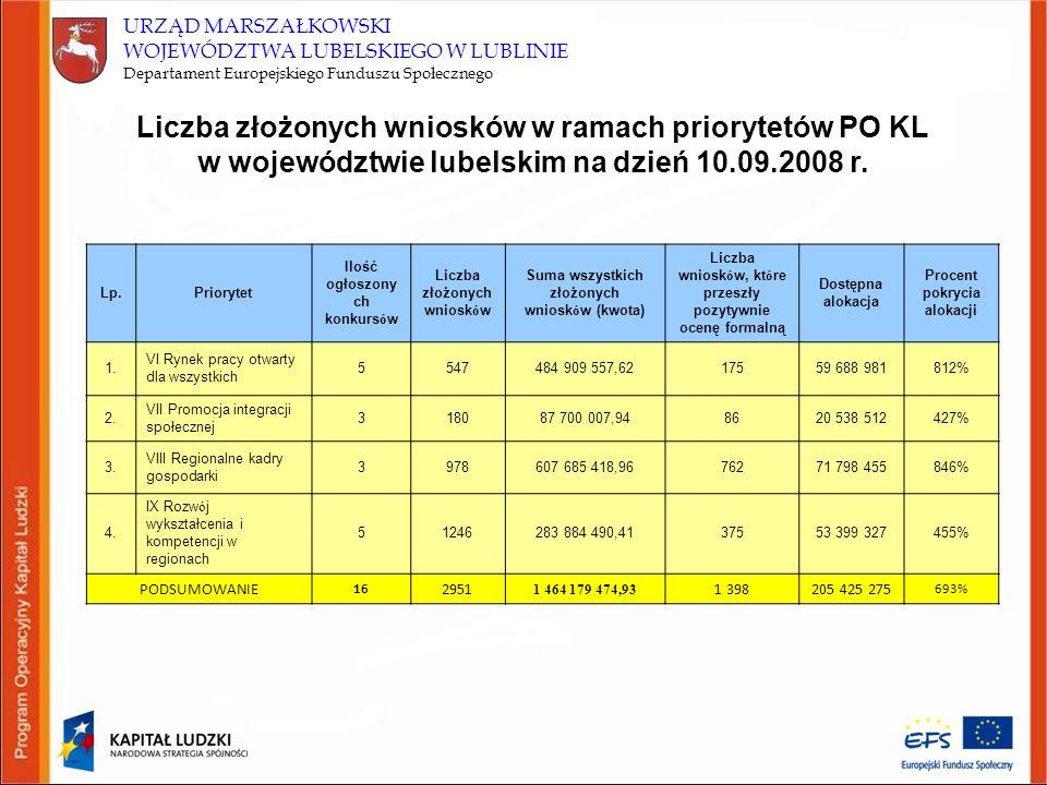 URZĄD MARSZAŁKOWSKI WOJEWÓDZTWA LUBELSKIEGO W LUBLINIE Departament Europejskiego Funduszu Społecznego Liczba złożonych wniosków w ramach priorytetów P
