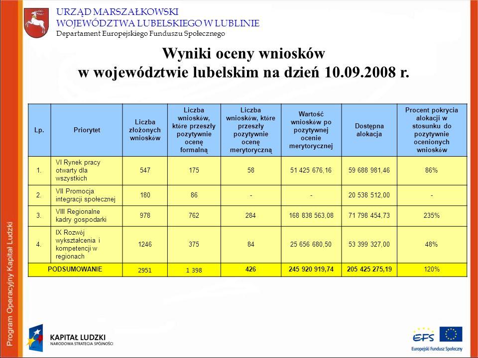 URZĄD MARSZAŁKOWSKI WOJEWÓDZTWA LUBELSKIEGO W LUBLINIE Departament Europejskiego Funduszu Społecznego Wyniki oceny wniosków w województwie lubelskim n