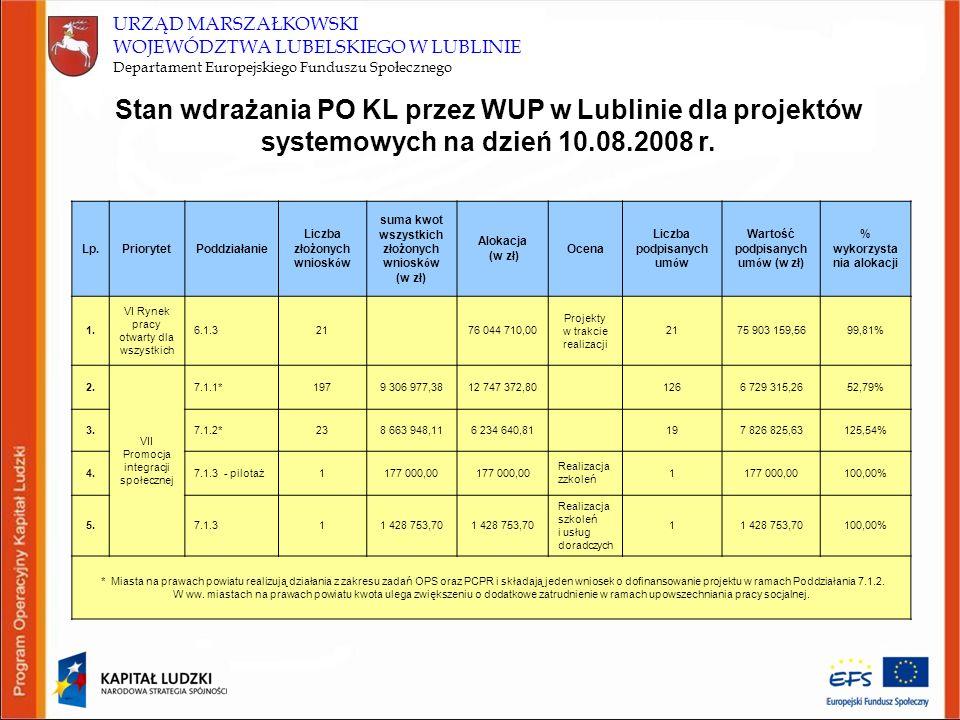 URZĄD MARSZAŁKOWSKI WOJEWÓDZTWA LUBELSKIEGO W LUBLINIE Departament Europejskiego Funduszu Społecznego Lp.PriorytetPoddziałanie Liczba złożonych wniosk