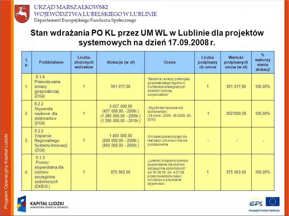 URZĄD MARSZAŁKOWSKI WOJEWÓDZTWA LUBELSKIEGO W LUBLINIE Departament Europejskiego Funduszu Społecznego Stan wdrażania PO KL przez UM WL w Lublinie dla