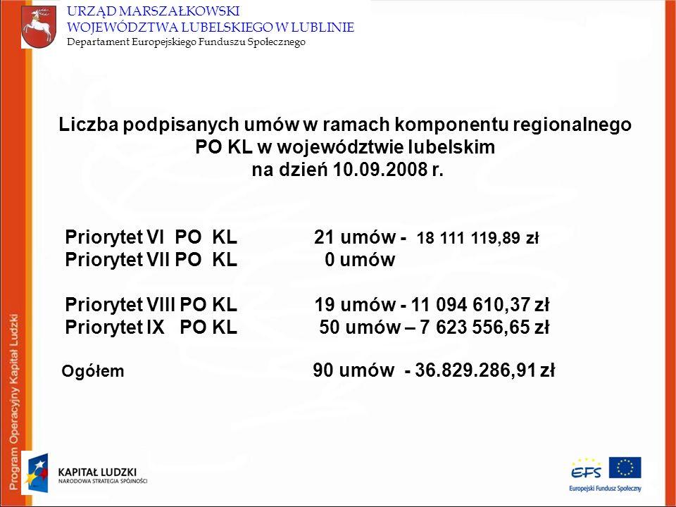 URZĄD MARSZAŁKOWSKI WOJEWÓDZTWA LUBELSKIEGO W LUBLINIE Departament Europejskiego Funduszu Społecznego Liczba podpisanych umów w ramach komponentu regi