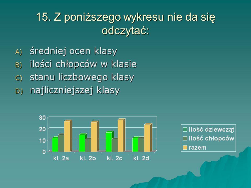 15. Z poniższego wykresu nie da się odczytać: A) średniej ocen klasy B) ilości chłopców w klasie C) stanu liczbowego klasy D) najliczniejszej klasy