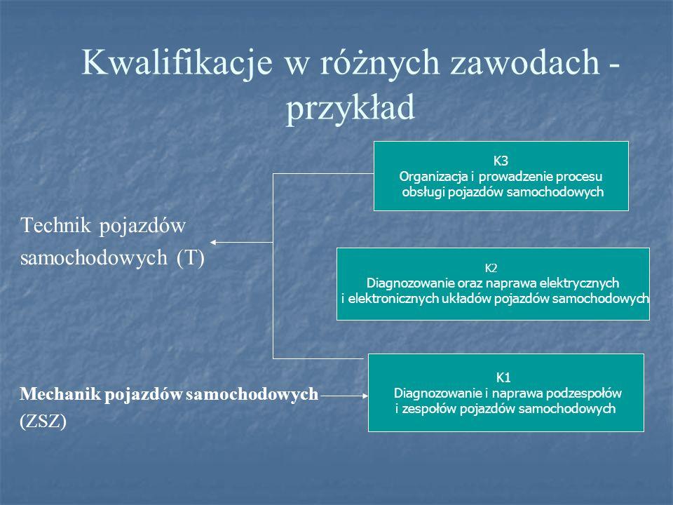 Technik pojazdów samochodowych (T) Mechanik pojazdów samochodowych (ZSZ) Kwalifikacje w różnych zawodach - przykład K1 Diagnozowanie i naprawa podzesp