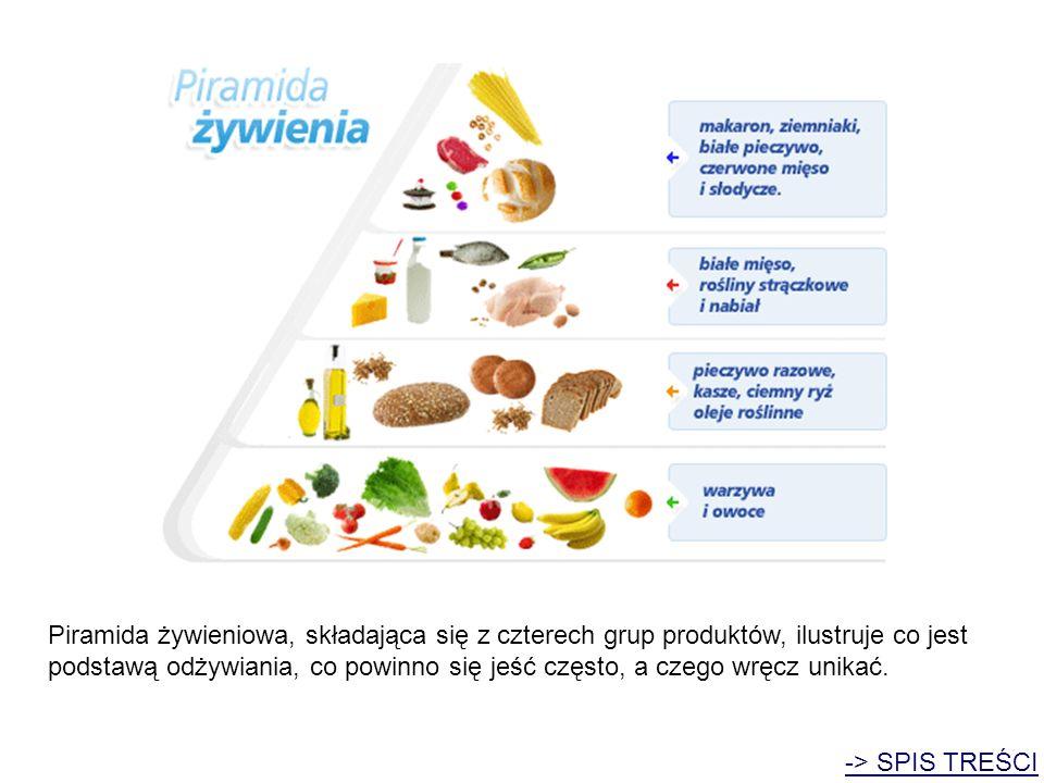 Piramida żywieniowa, składająca się z czterech grup produktów, ilustruje co jest podstawą odżywiania, co powinno się jeść często, a czego wręcz unikać