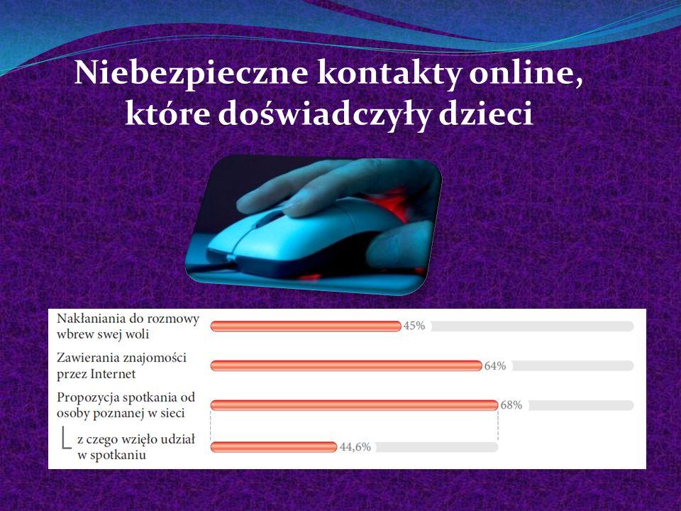 Niebezpieczne kontakty online, które doświadczyły dzieci
