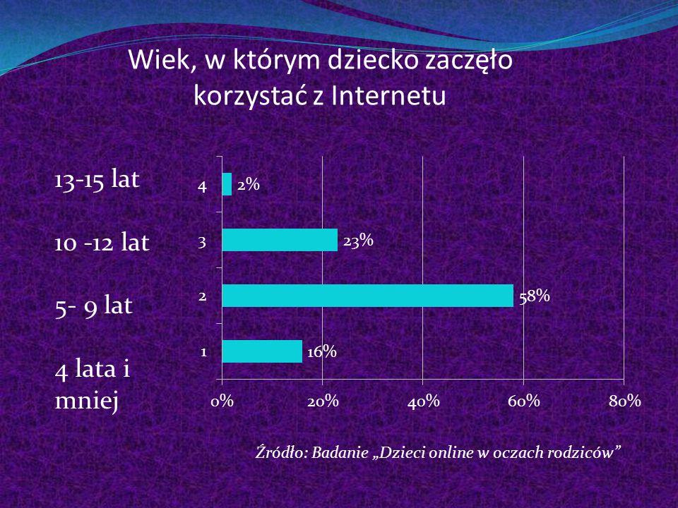 Wiek, w którym dziecko zaczęło korzystać z Internetu 13-15 lat 10 -12 lat 5- 9 lat 4 lata i mniej Źródło: Badanie Dzieci online w oczach rodziców