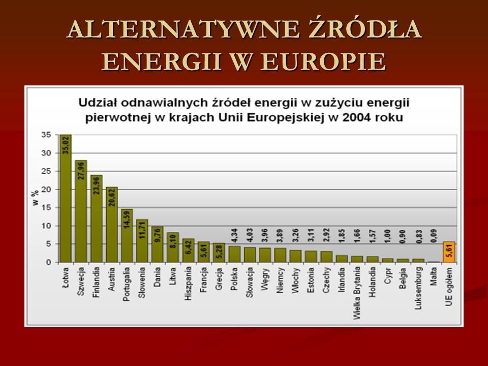 ALTERNATYWNE ŹRÓDŁA ENERGII W EUROPIE