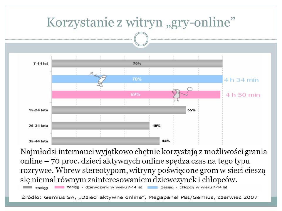 Korzystanie z witryn gry-online Najmłodsi internauci wyjątkowo chętnie korzystają z możliwości grania online – 70 proc. dzieci aktywnych online spędza
