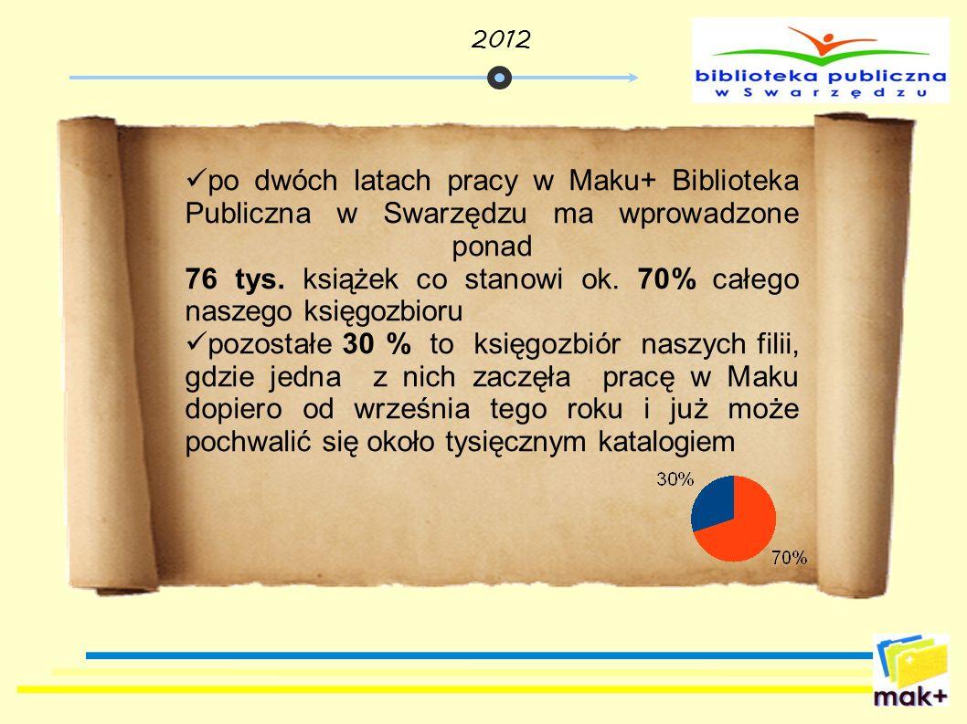 po dwóch latach pracy w Maku+ Biblioteka Publiczna w Swarzędzu ma wprowadzone ponad 76 tys. książek co stanowi ok. 70% całego naszego księgozbioru poz