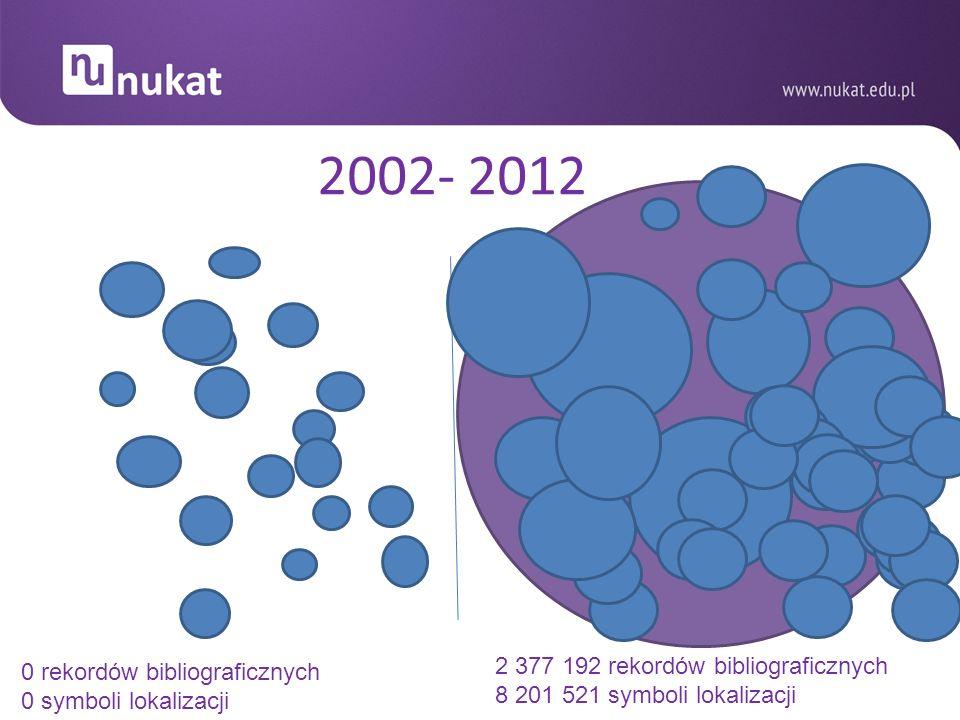 2002- 2012 2 377 192 rekordów bibliograficznych 8 201 521 symboli lokalizacji 0 rekordów bibliograficznych 0 symboli lokalizacji