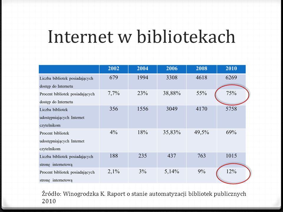 Internet w bibliotekach Źródło: Winogrodzka K. Raport o stanie automatyzacji bibliotek publicznych 2010