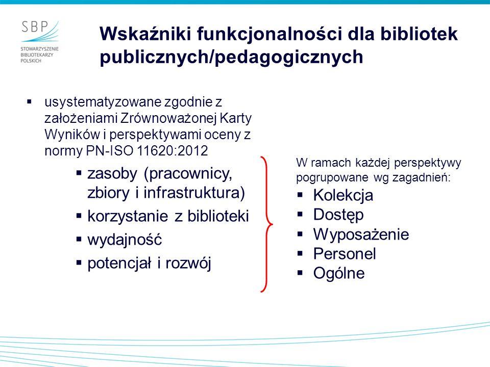 usystematyzowane zgodnie z założeniami Zrównoważonej Karty Wyników i perspektywami oceny z normy PN-ISO 11620:2012 zasoby (pracownicy, zbiory i infras