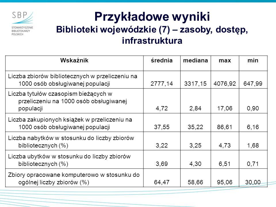 Przykładowe wyniki Biblioteki wojewódzkie (7) – zasoby, dostęp, infrastruktura Wskaźnikśredniamedianamaxmin Liczba zbiorów bibliotecznych w przeliczen