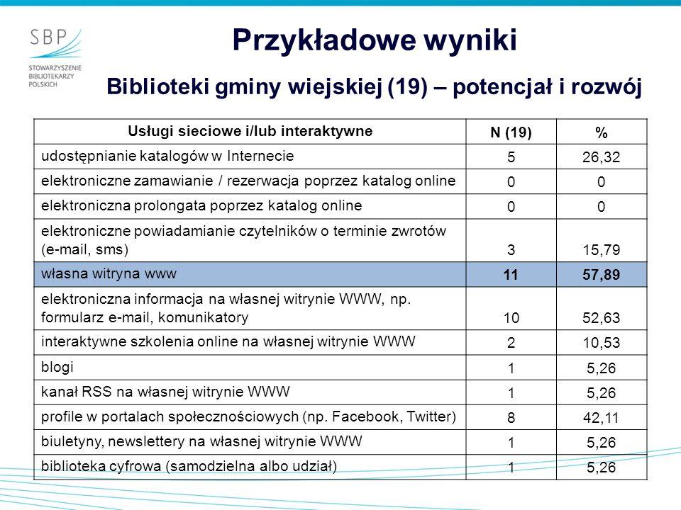 Przykładowe wyniki Biblioteki gminy wiejskiej (19) – potencjał i rozwój Usługi sieciowe i/lub interaktywne N (19)% udostępnianie katalogów w Interneci