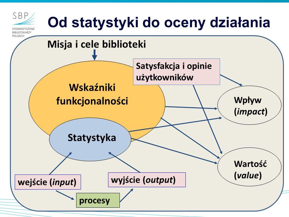 Statystyka wejście (input) wyjście (output) procesy Wskaźniki funkcjonalności Misja i cele biblioteki Wpływ (impact) Wartość (value) Satysfakcja i opi
