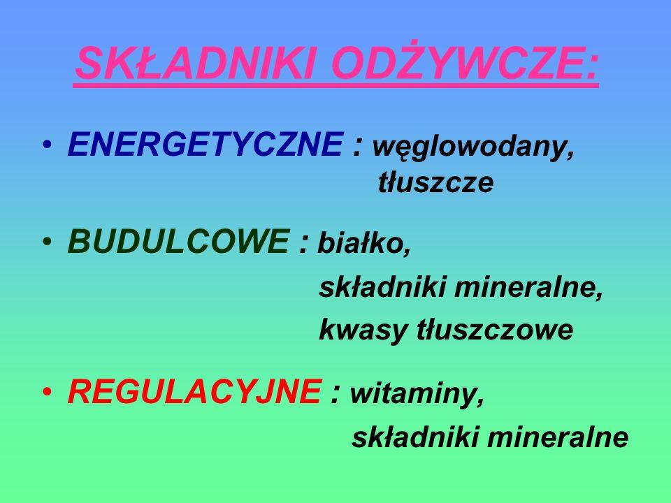 SKŁADNIKI ODŻYWCZE: ENERGETYCZNE : węglowodany, tłuszcze BUDULCOWE : białko, składniki mineralne, kwasy tłuszczowe REGULACYJNE : witaminy, składniki m