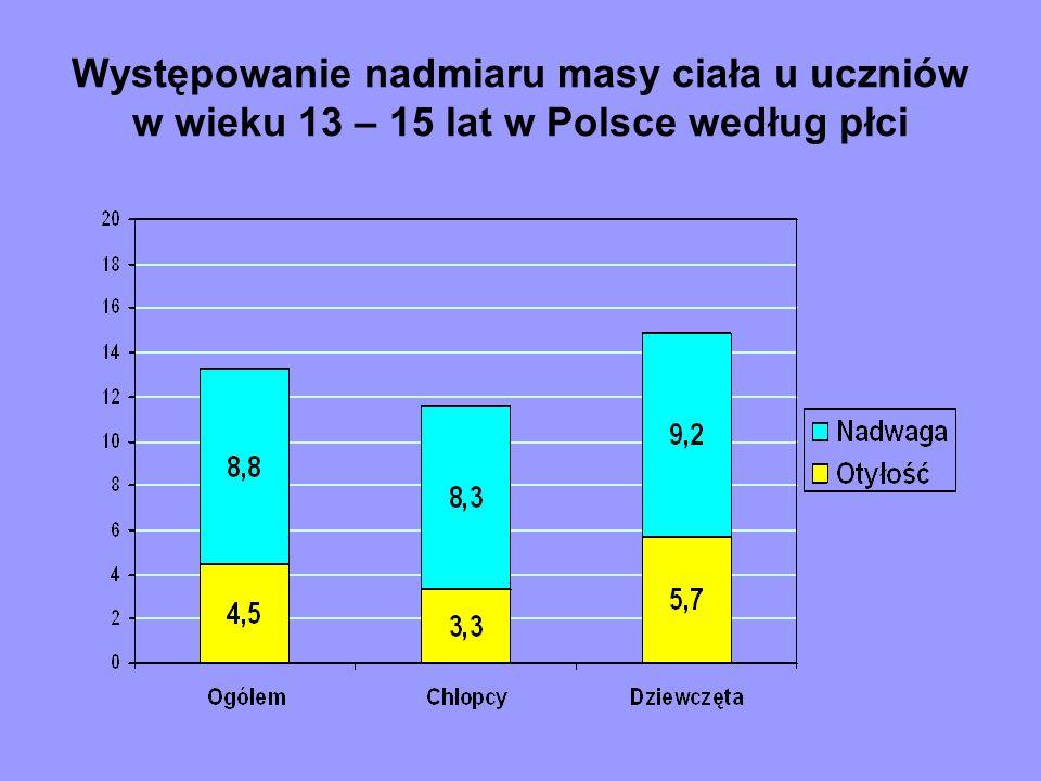 Występowanie nadmiaru masy ciała u uczniów w wieku 13 – 15 lat w Polsce według płci