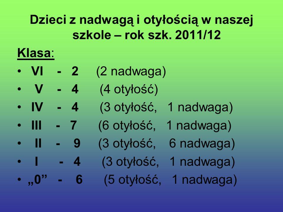 Dzieci z nadwagą i otyłością w naszej szkole – rok szk. 2011/12 Klasa: VI - 2 (2 nadwaga) V - 4 (4 otyłość) IV - 4 (3 otyłość, 1 nadwaga) III - 7 (6 o