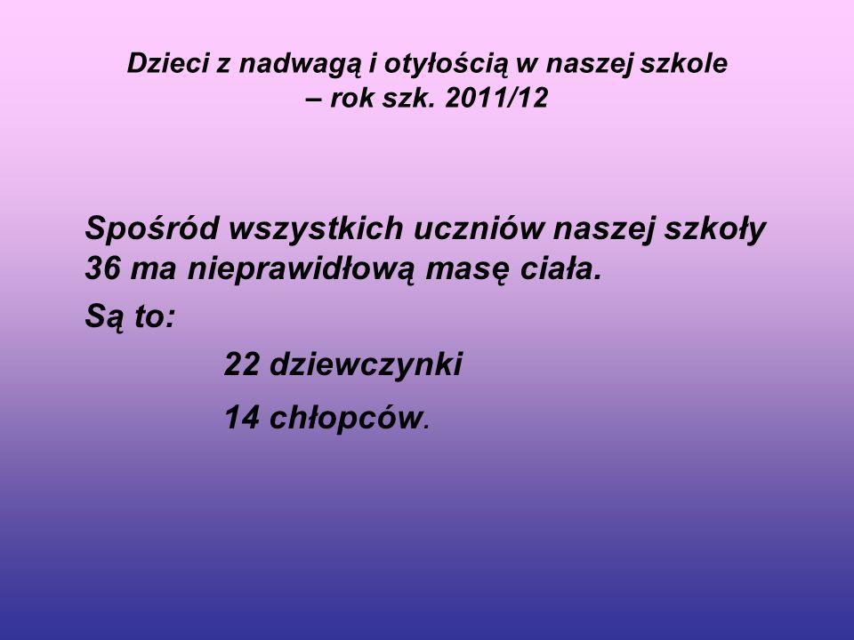 Dzieci z nadwagą i otyłością w naszej szkole – rok szk. 2011/12 Spośród wszystkich uczniów naszej szkoły 36 ma nieprawidłową masę ciała. Są to: 22 dzi