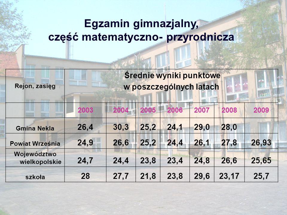 Egzamin gimnazjalny, część matematyczno- przyrodnicza Rejon, zasięg Średnie wyniki punktowe w poszczególnych latach 2003200420052006200720082009 Gmina