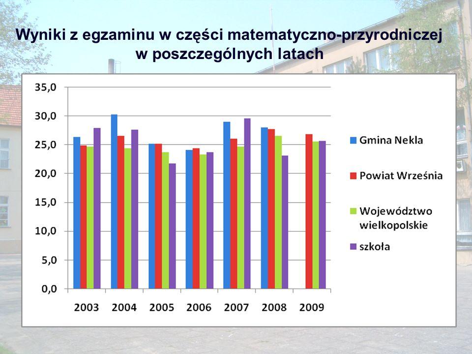 Wyniki z egzaminu w części matematyczno-przyrodniczej w poszczególnych latach