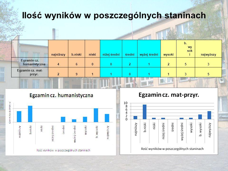 Ilość wyników w poszczególnych staninach najniższyb.niskiniskiniżej średniśredniwyżej średniwysoki b. wy sok inajwyższy Egzamin cz. humanistyczna46002