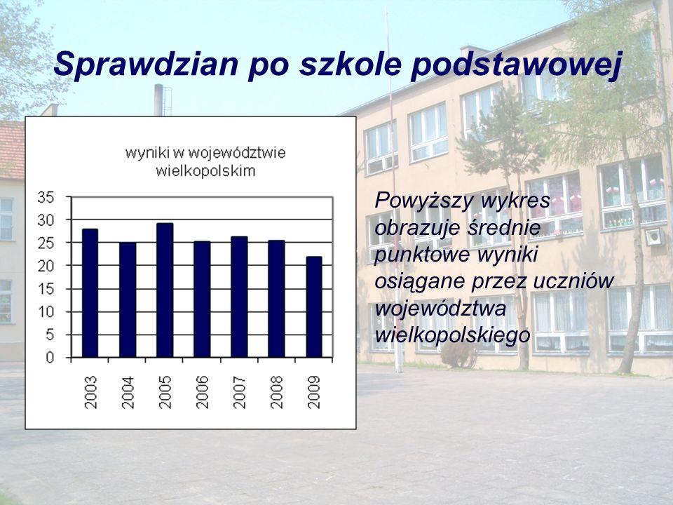 Sprawdzian po szkole podstawowej Powyższy wykres obrazuje średnie punktowe wyniki osiągane przez uczniów województwa wielkopolskiego