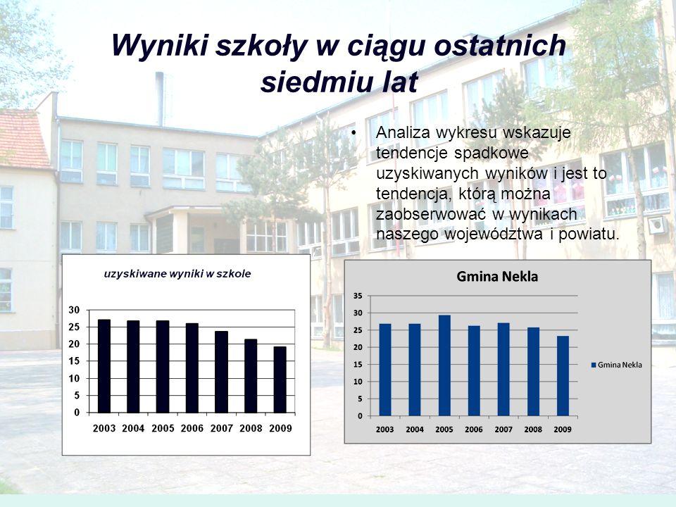 Wyniki szkoły w ciągu ostatnich siedmiu lat Analiza wykresu wskazuje tendencje spadkowe uzyskiwanych wyników i jest to tendencja, którą można zaobserw