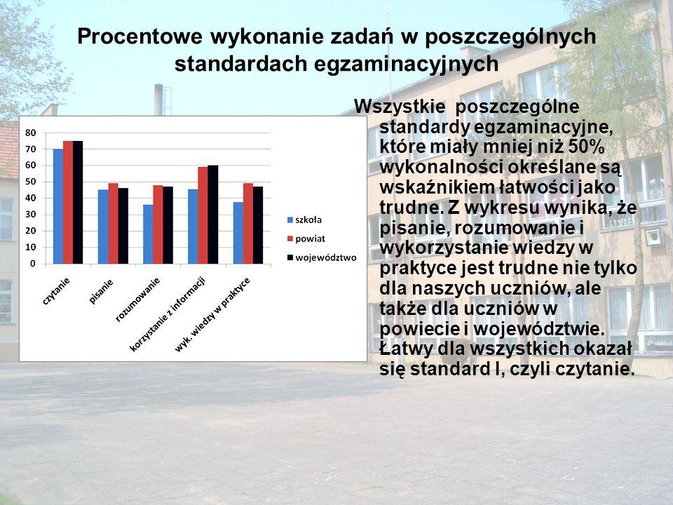 Procentowe wykonanie zadań w poszczególnych standardach egzaminacyjnych Wszystkie poszczególne standardy egzaminacyjne, które miały mniej niż 50% wyko