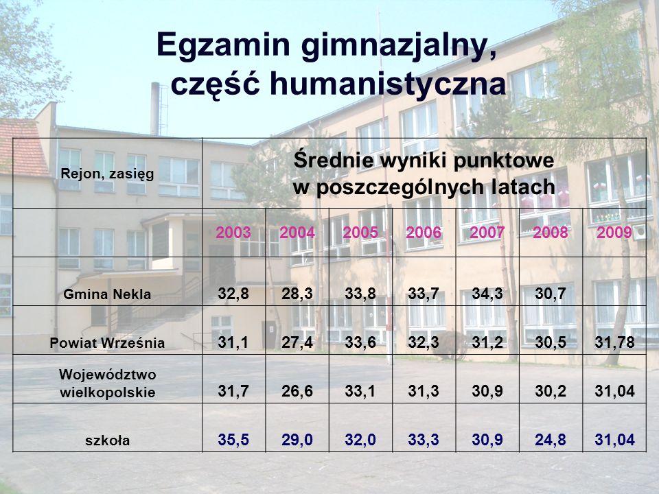 Egzamin gimnazjalny, część humanistyczna Rejon, zasięg Średnie wyniki punktowe w poszczególnych latach 2003200420052006200720082009 Gmina Nekla 32,828