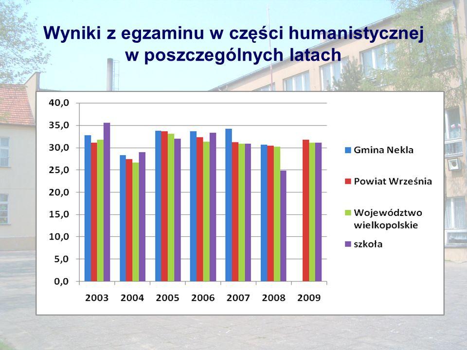 Wyniki z egzaminu w części humanistycznej w poszczególnych latach