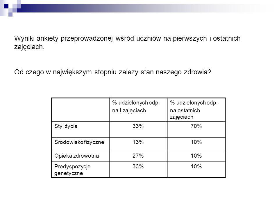 Wyniki ankiety przeprowadzonej wśród uczniów na pierwszych i ostatnich zajęciach. Od czego w największym stopniu zależy stan naszego zdrowia? % udziel