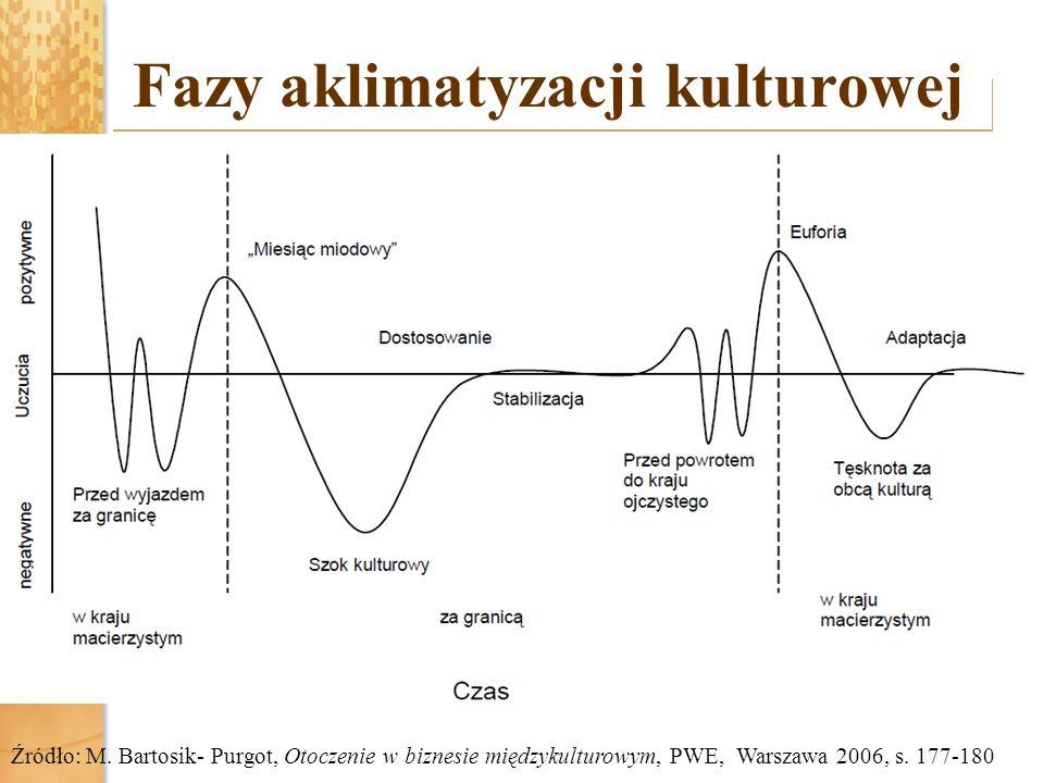 Fazy aklimatyzacji kulturowej Źródło: M. Bartosik- Purgot, Otoczenie w biznesie międzykulturowym, PWE, Warszawa 2006, s. 177-180