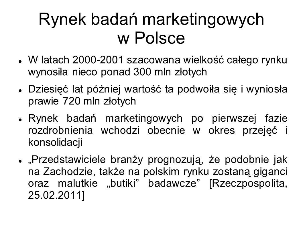 Rynek badań marketingowych w Polsce W latach 2000-2001 szacowana wielkość całego rynku wynosiła nieco ponad 300 mln złotych Dziesięć lat później warto
