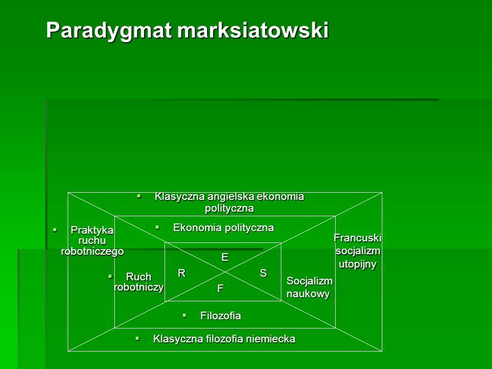 Paradygmat marksiatowski Klasyczna angielska ekonomia polityczna Klasyczna angielska ekonomia polityczna Ekonomia polityczna Ekonomia polityczna Prakt