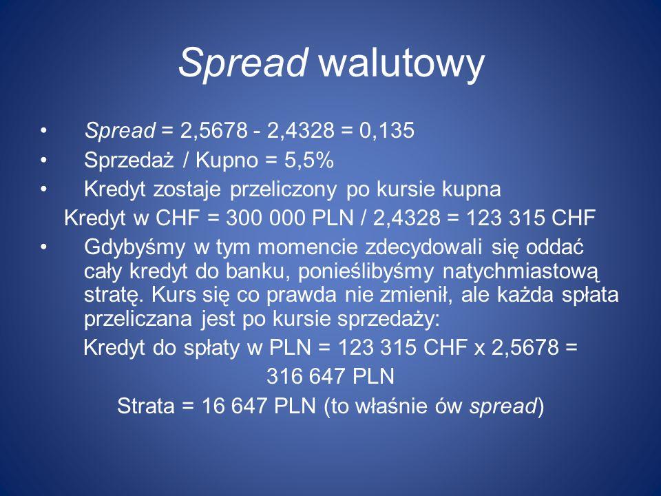 Spread walutowy Spread = 2,5678 - 2,4328 = 0,135 Sprzedaż / Kupno = 5,5% Kredyt zostaje przeliczony po kursie kupna Kredyt w CHF = 300 000 PLN / 2,432