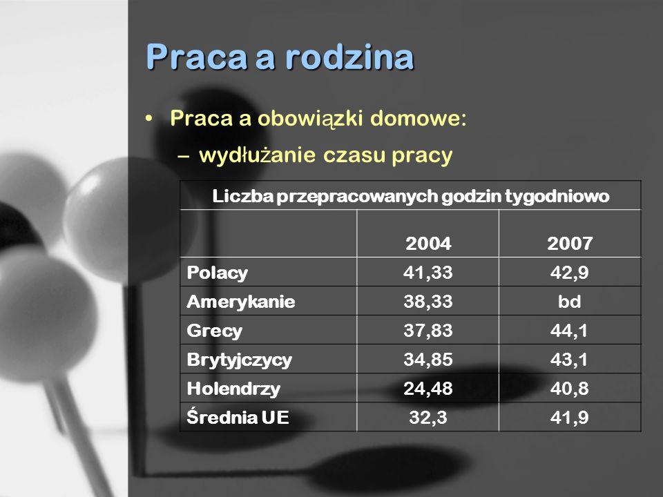 Praca a rodzina Praca a obowi ą zki domowe: –wyd ł u ż anie czasu pracy Liczba przepracowanych godzin tygodniowo 20042007 Polacy41,3342,9 Amerykanie38
