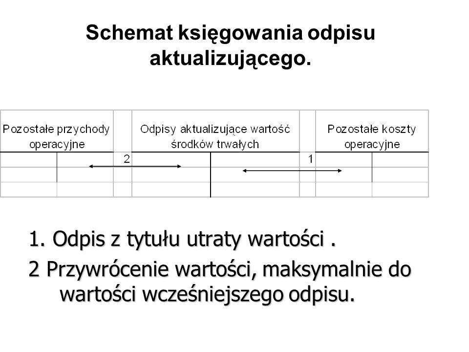 1. Odpis z tytułu utraty wartości. 2 Przywrócenie wartości, maksymalnie do wartości wcześniejszego odpisu. Schemat księgowania odpisu aktualizującego.