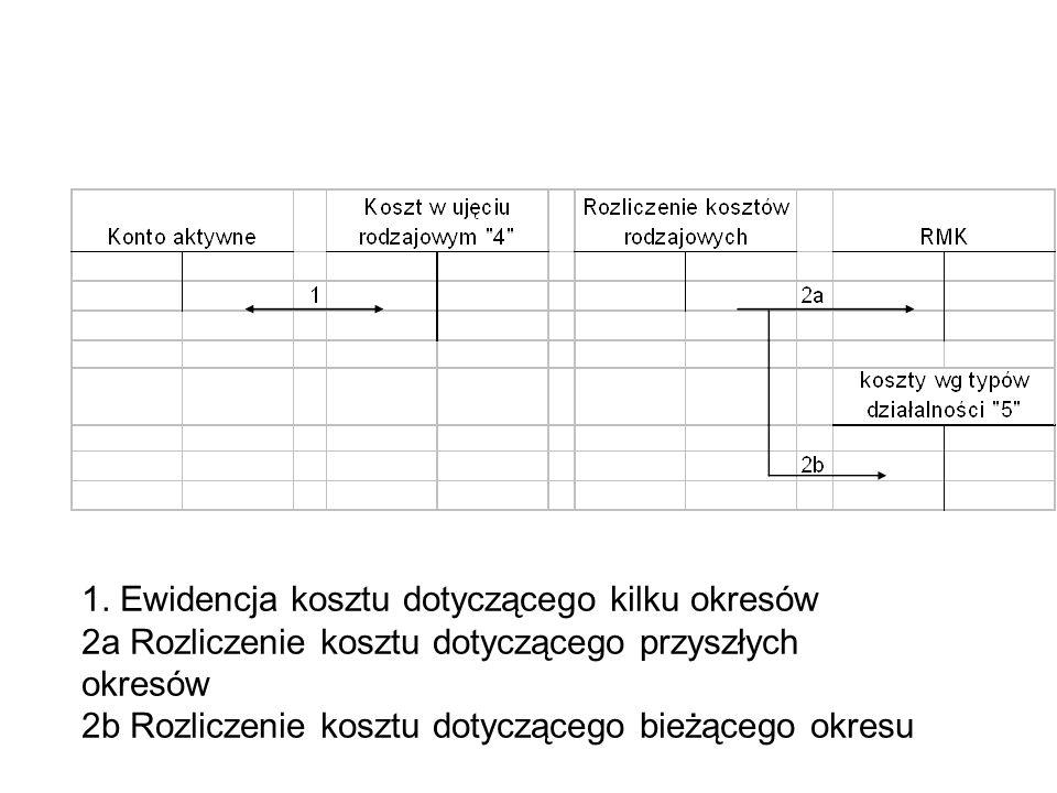 Schemat: 1. Ewidencja kosztu dotyczącego kilku okresów 2a Rozliczenie kosztu dotyczącego przyszłych okresów 2b Rozliczenie kosztu dotyczącego bieżąceg