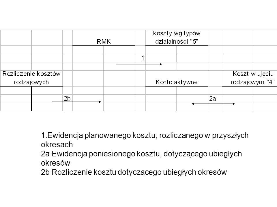 1.Ewidencja planowanego kosztu, rozliczanego w przyszłych okresach 2a Ewidencja poniesionego kosztu, dotyczącego ubiegłych okresów 2b Rozliczenie kosz
