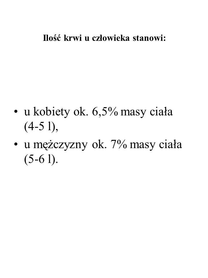 Ilość krwi u człowieka stanowi: u kobiety ok. 6,5% masy ciała (4-5 l), u mężczyzny ok. 7% masy ciała (5-6 l).