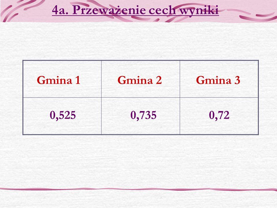 Gmina 1Gmina 2Gmina 3 4a. Przeważenie cech wyniki 0,5250,720,735